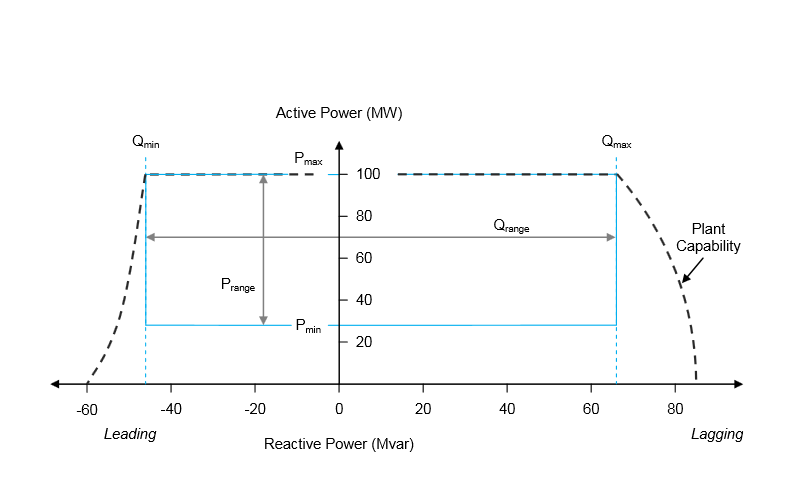 Steady-State reactive Power
